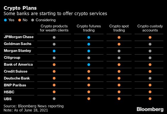 Banks Chart Cautious Crypto Plans With Regulators Taking Aim