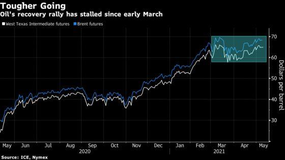 Oil Edges Higher With Weak Dollar Offsetting Refiner Run Cuts