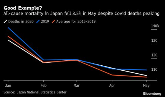 Japan Shows It's Defying Covid-19 Damage as Death Rate Drops