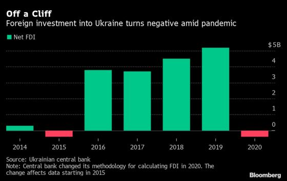 Ukraine Eyes Investments as Virus Shakes Up Supply Chains