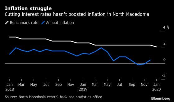 After EU Snub, NorthMacedoniaand Albania Stumped by ECB Challenge