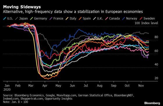 Alternative Data Show Economic Activity Is Stabilizing in Europe