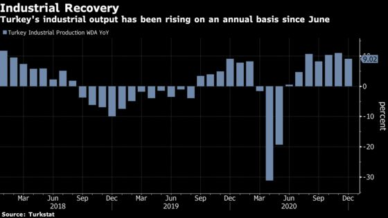 Pandemic Binge Likely Spurred Turkey to Top of Growth League