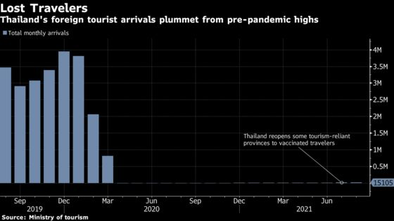 Thailand Eases Rules for Vaccinated Visitors to Save Tourism