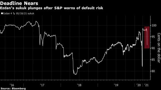 Qatar's Ezdan Commits to Repay Debt as S&P Warns of Default