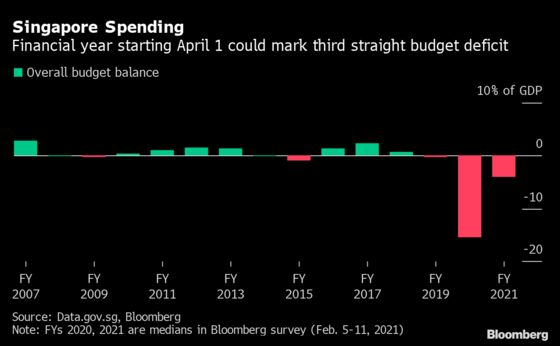 Singapore Likely to Run Deficit for Third Year Due to Covid