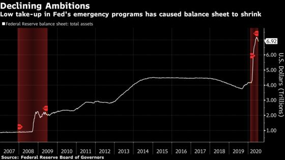 Fed Watchers Rein In Estimates of How Big Balance Sheet Will Get