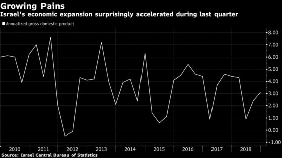 Israel's Economy Beats Expectations on Consumer Spending