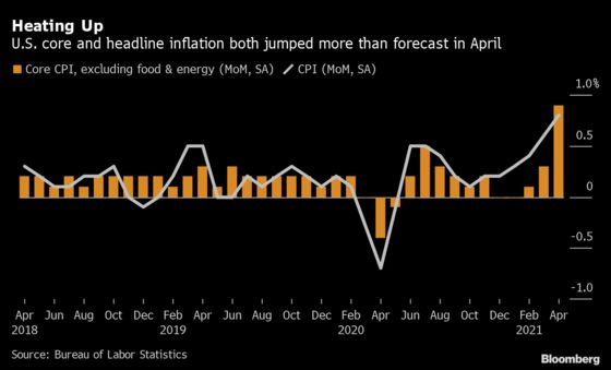 U.S. Consumer Prices Jump Most Since 2009, Outpacing Estimates