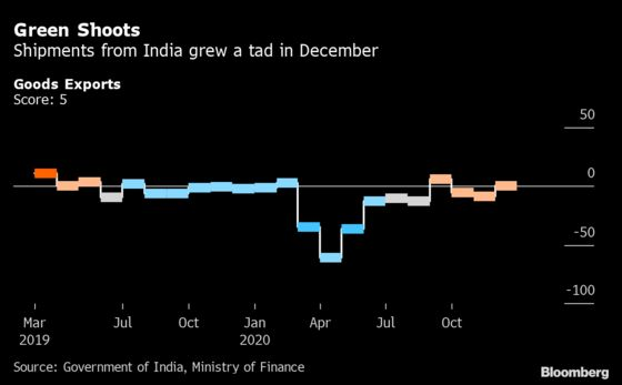 India's Economy Shows Signs of Recovery as Virus Cases Decline