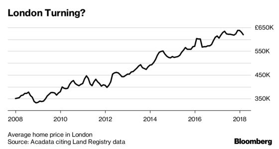 London Home Price Declines Seen Continuing for Next Three Years