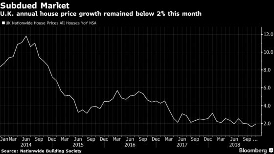 U.K. House Prices Edge Higher But Annual Growth Remains Below 2%