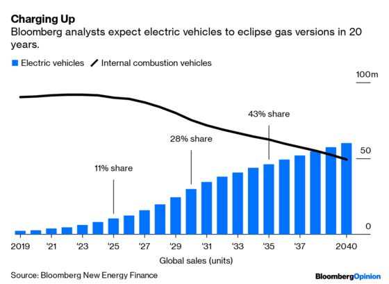 Saudi Attack Makes Electric Vehicles Even More Important