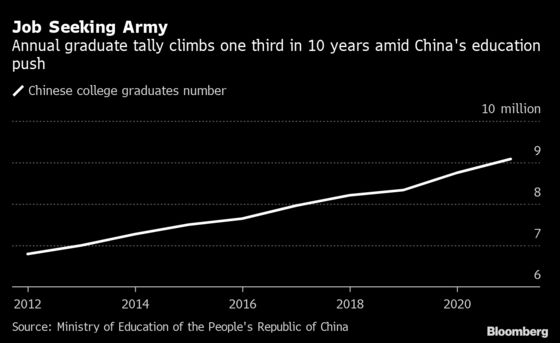 Chinese Students Pay Agents $12,000 for Shot at Wall Street