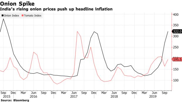 India's rising onion prices push up headline inflation