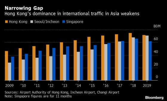 Hong Kong Airport Passenger Numbers Drop for First Time in Years