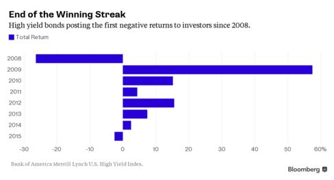 High yield bonds posting the first negative returns to investors since 2008.