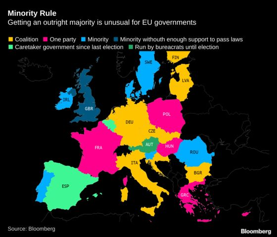 Minority Governments Not Unusual in the EU, But They Normally Work