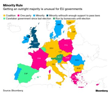 Minority EU Governments Not Unusual, But They Normally Work