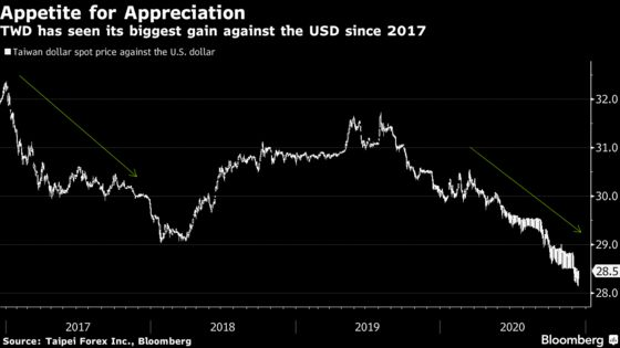 Strong Dollar, Excess Cash Put Taiwan in a Bind: Decision Guide