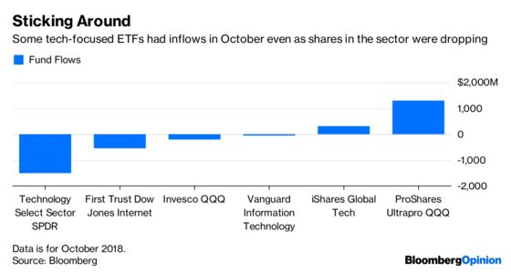 Tech Stocks Are Down, But Don't Overlook the FANG Put