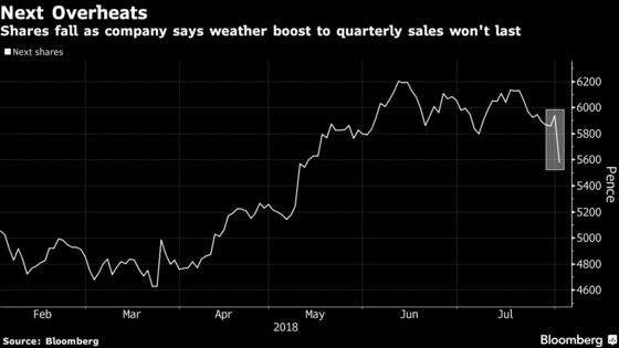Next's Weather Alarm May Be Bad News for U.K. Retail Stocks