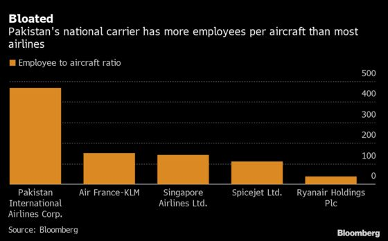 Airline With 14,000 Staff for 30 Planes to Cut Half Its Workforce