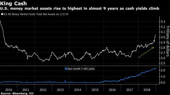 Goldman Says Boost Cash Even as U.S. Recession Fears Overdone