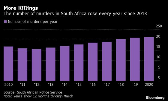South Africa Murders Increase to Highest in More Than Decade