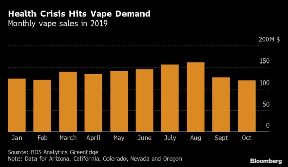 Cannabis Vape Sales Slid 26% in 2 Months Following Health Crisis