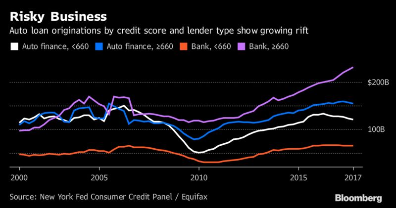 economic effects of sub prime loans Subprime loans carry interest rates two to five it could very quickly work to slow the economy down and why subprime mortgage crisis may have impact on.