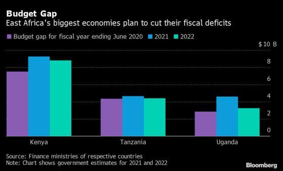East Africa Seeks $16 Billion of Debt to Spur Economies