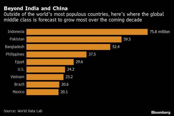 More Than 1 Billion Asians Will Join Global Middle Class by 2030