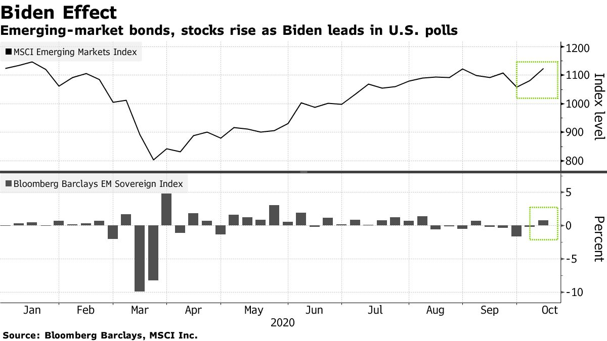 Emerging-market bonds, stocks rise as Biden leads in U.S. polls