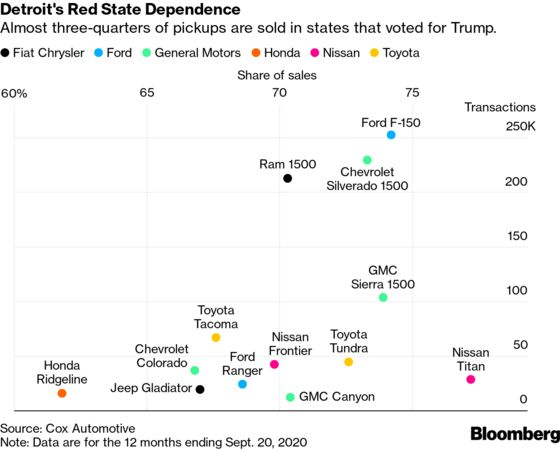 Detroit Automakers Face Delicate Dance With Red-State Supporters