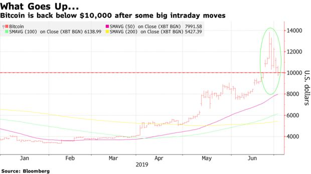 Bitcoin is back below $10,000 after some big intraday moves