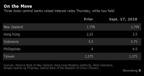 Emerging Asia Builds on Defenses in Fed-Led Tightening Cycle