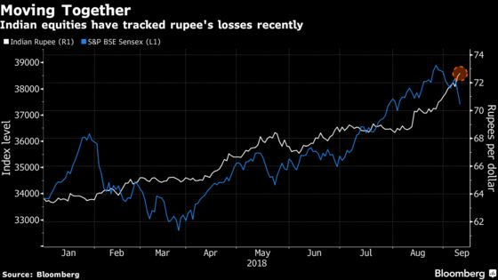Earnings a Bright Spot for Top India Broker Amid Rupee Slump