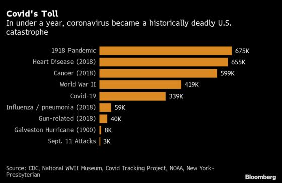 Covid Joins War, Cancer as Historic Blight on Americans' Lives