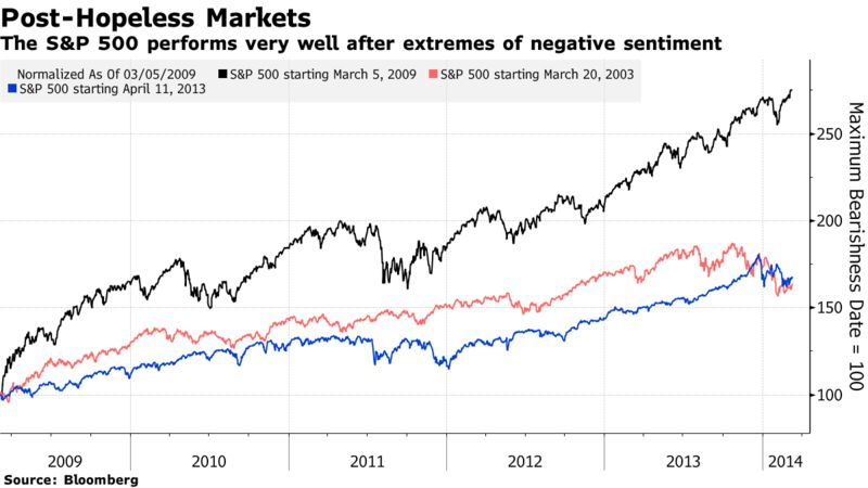 The S&P 500 performs very well after extremes of negative sentiment