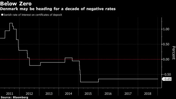 A Decade of Negative Rates? Denmark May Be the First to Try It