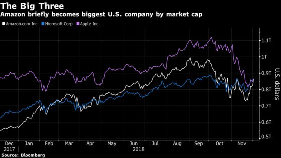 Amazon Muscles In on Microsoft-Apple Fight for Top Market Value