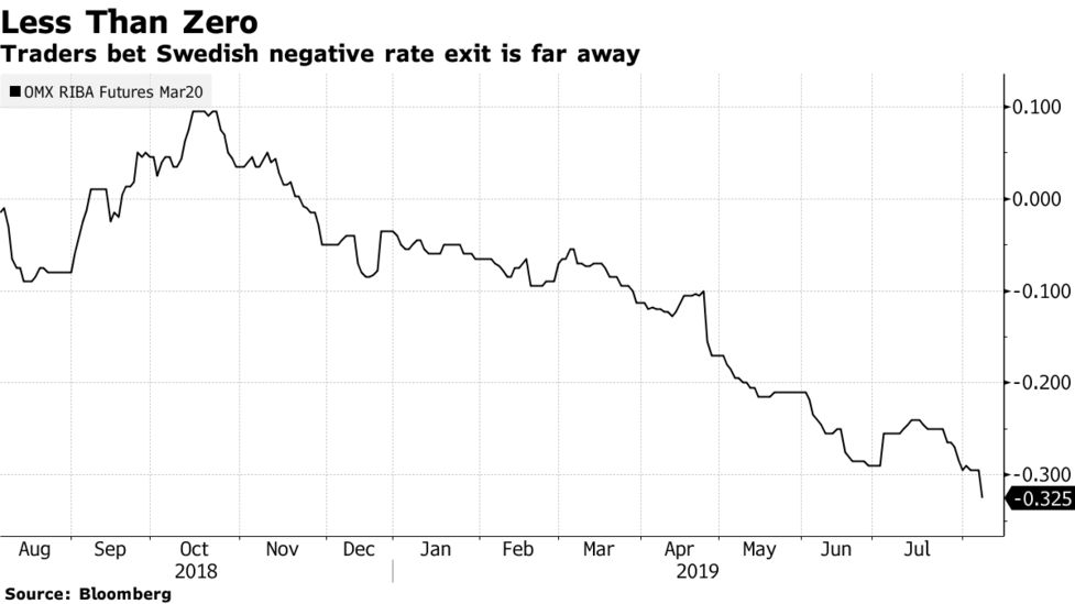 banks draw a red line on negative interest rates in sweden bloomberg  red line diagram #11