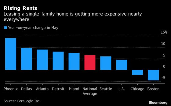 Single-Family Rents Climbed at 6.6% Pace in May, CoreLogic Says