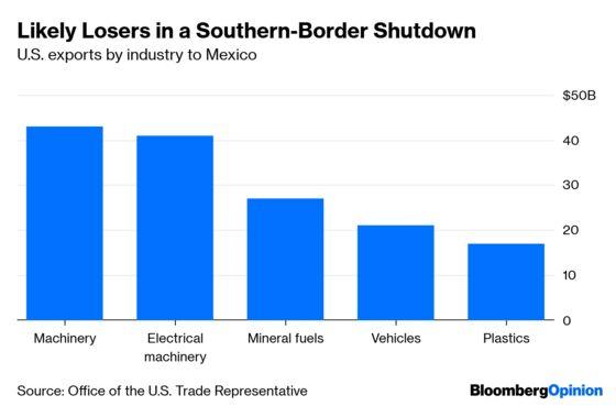 Mexico Border Shutdown Won't Do What Trump Thinks
