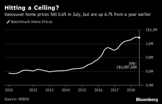 Vancouver Suffers Its Worst July for Home Sales Since 2000