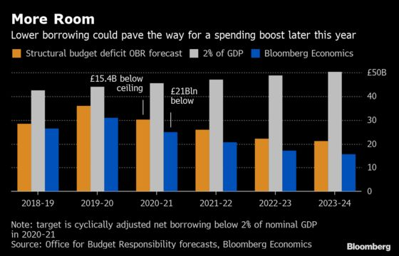 Hammond May See His Brexit 'Deal Dividend' Rise to $27 Billion