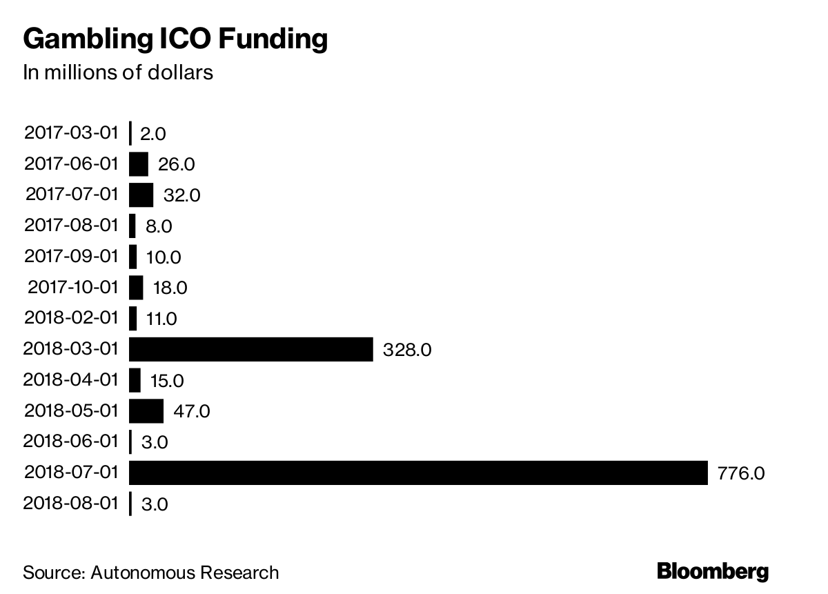 Gambling Apps Surpass CryptoKitties as Blockchain Money Makers