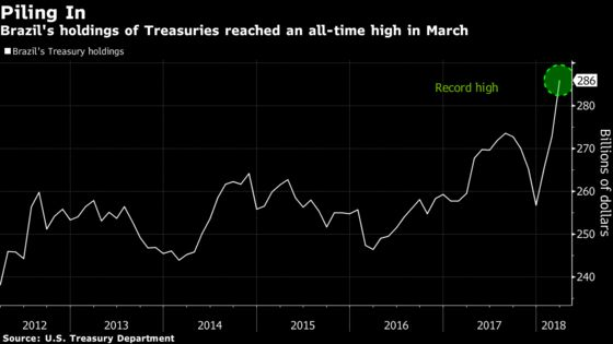 U.S. Bond Buying Makes Brazil a Top Contender Beyond World Cup