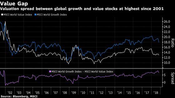 Value-Growth Gap Signals Lower Returns Ahead, JPMorgan AM Says